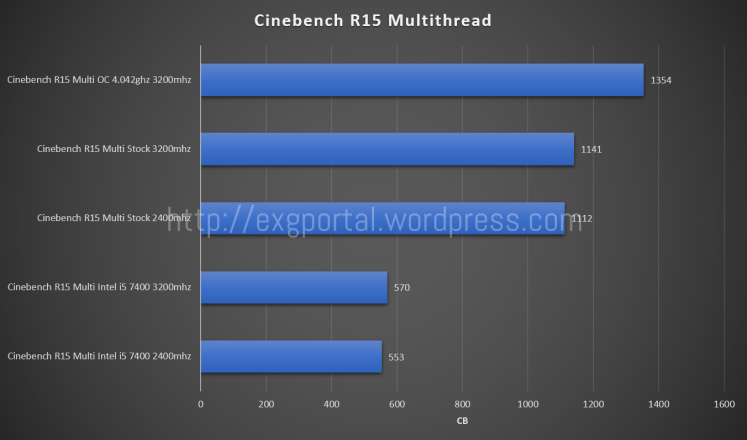 cinebenchr15multithread