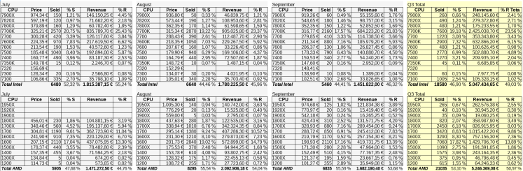 Reporte de estado Q3 de MindFactory.de, incluyendo número de unidades vendidas y ganancias, incluyendo porcentajes.